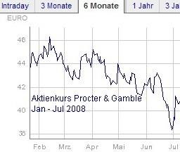 P&G Aktienkurs